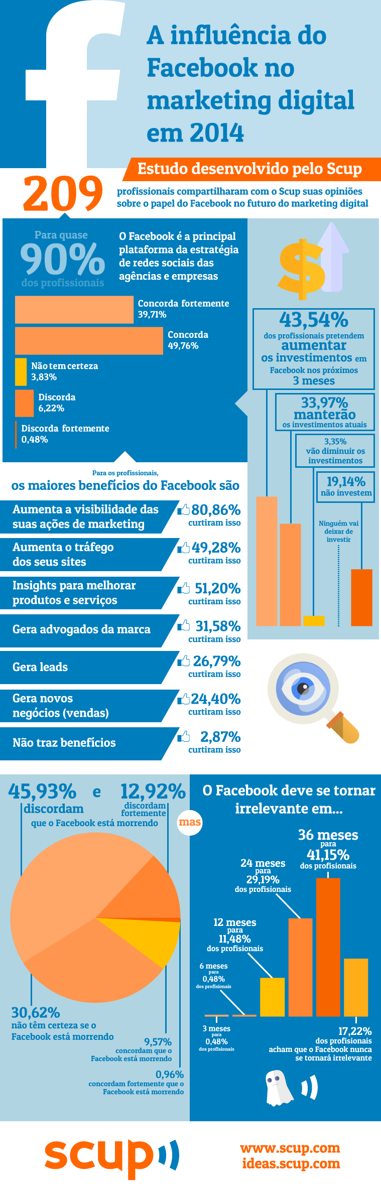 facebook-marketing-2014-infografico